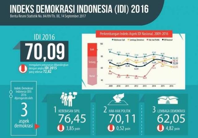 """BPS: """"Indeks Demokrasi Indonesia (IDI) NTT 2017 Turun 6,98 persen"""""""